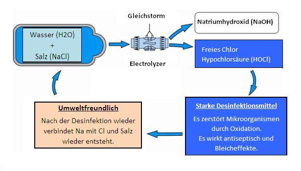 Elektrolyse von Salzwasser