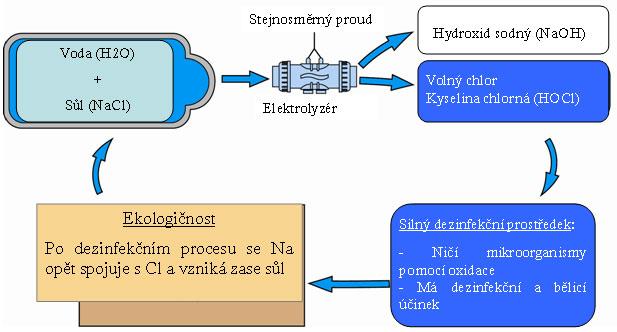 Princip elektrolýzy