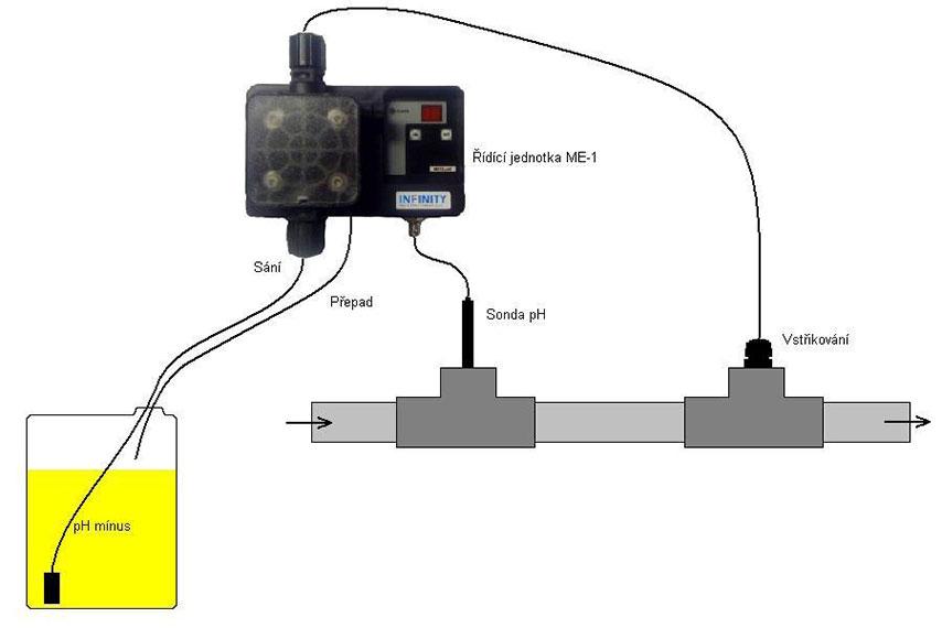 Automatická regulace pH schéma