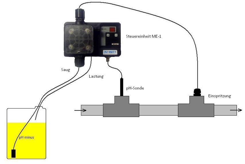 Automatische pH-Steuerung - Verdrahtungs